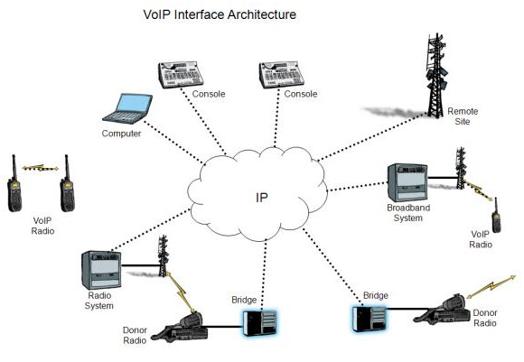 Three Types of VoIP System